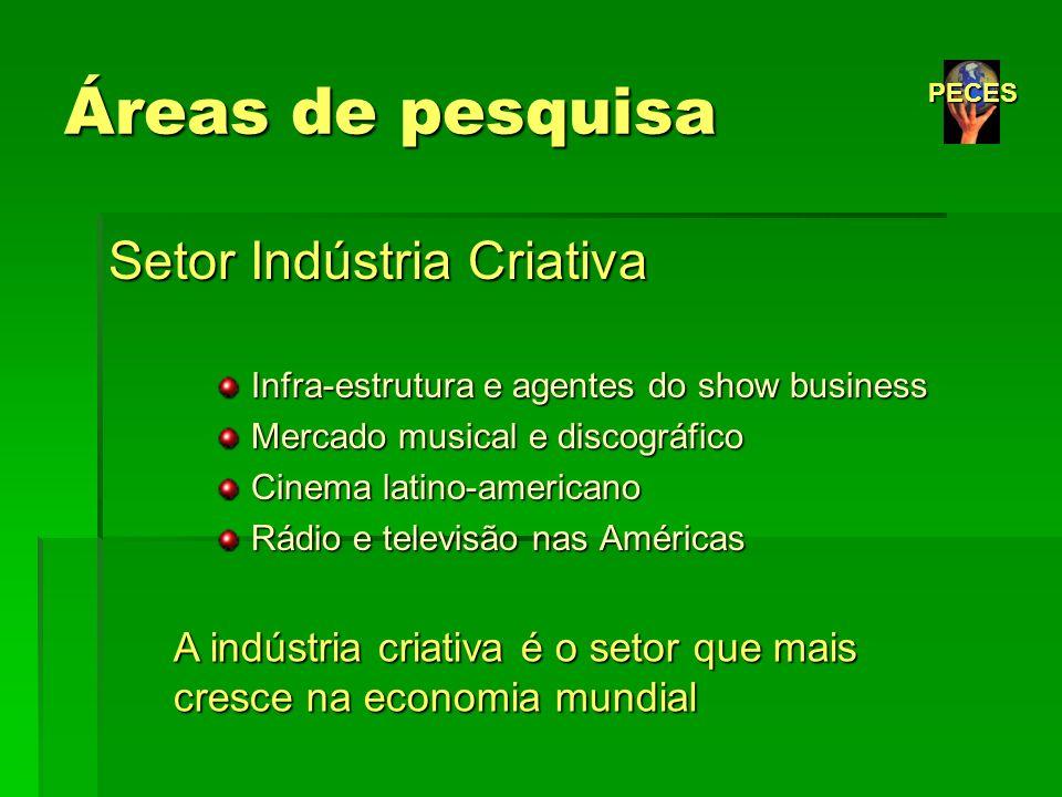 Áreas de pesquisa Setor Indústria Criativa