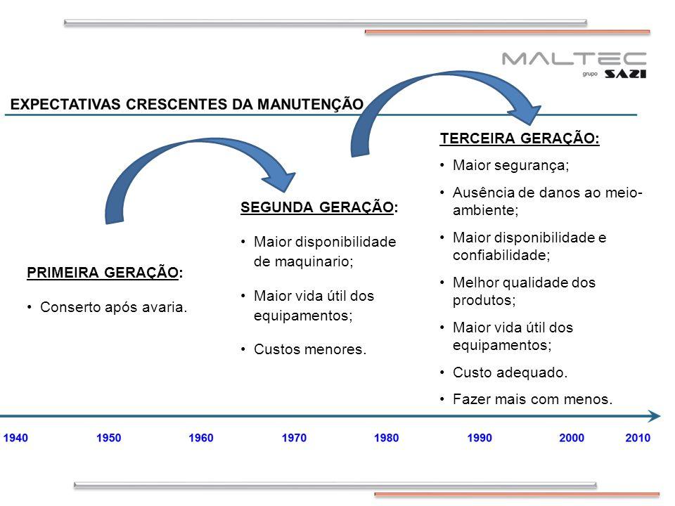 TERCEIRA GERAÇÃO: Maior segurança; Ausência de danos ao meio-ambiente; Maior disponibilidade e confiabilidade;
