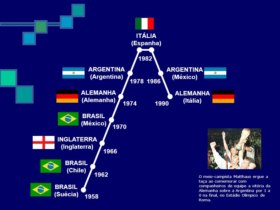 ITÁLIA (Espanha) 1982 ARGENTINA (Argentina) ARGENTINA (México) 1978