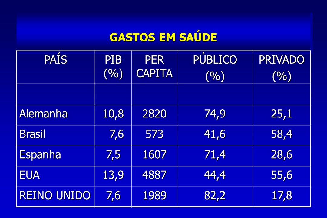 GASTOS EM SAÚDE PAÍS. PIB (%) PER CAPITA. PÚBLICO. (%) PRIVADO. Alemanha. 10,8. 2820. 74,9.