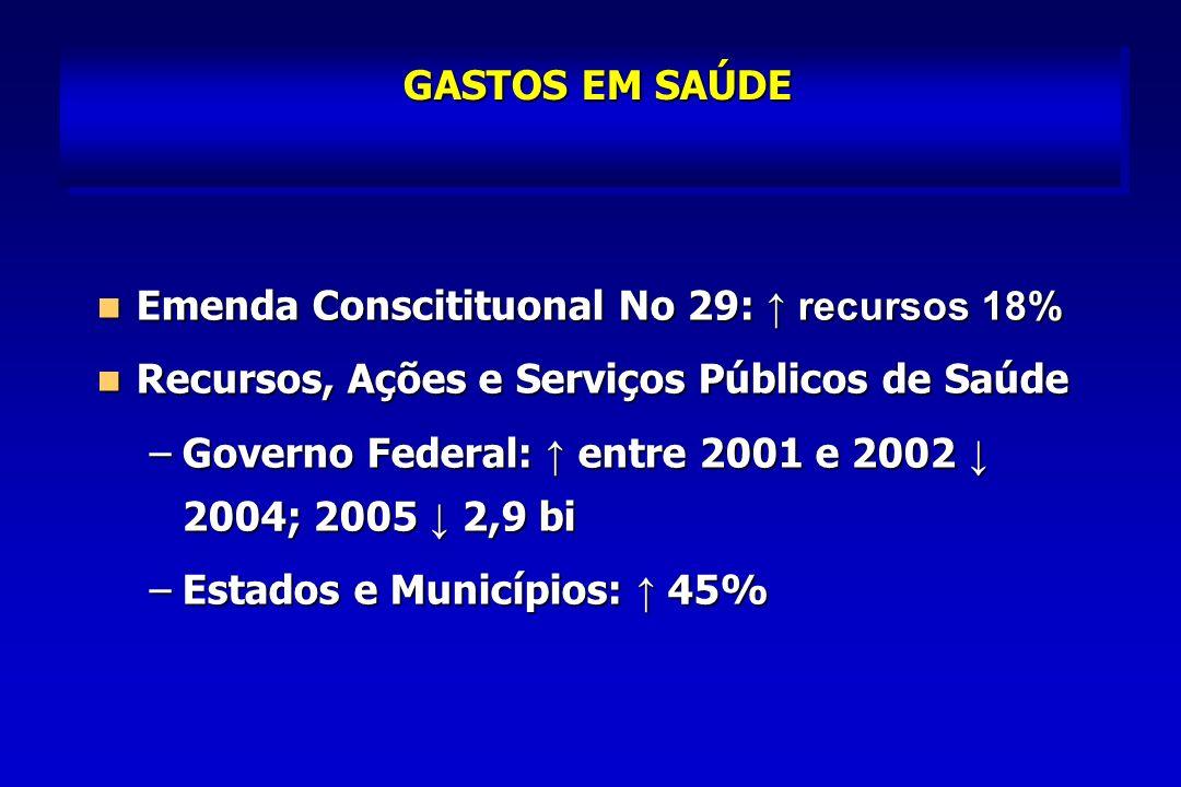 GASTOS EM SAÚDE Emenda Conscitituonal No 29: ↑ recursos 18% Recursos, Ações e Serviços Públicos de Saúde.