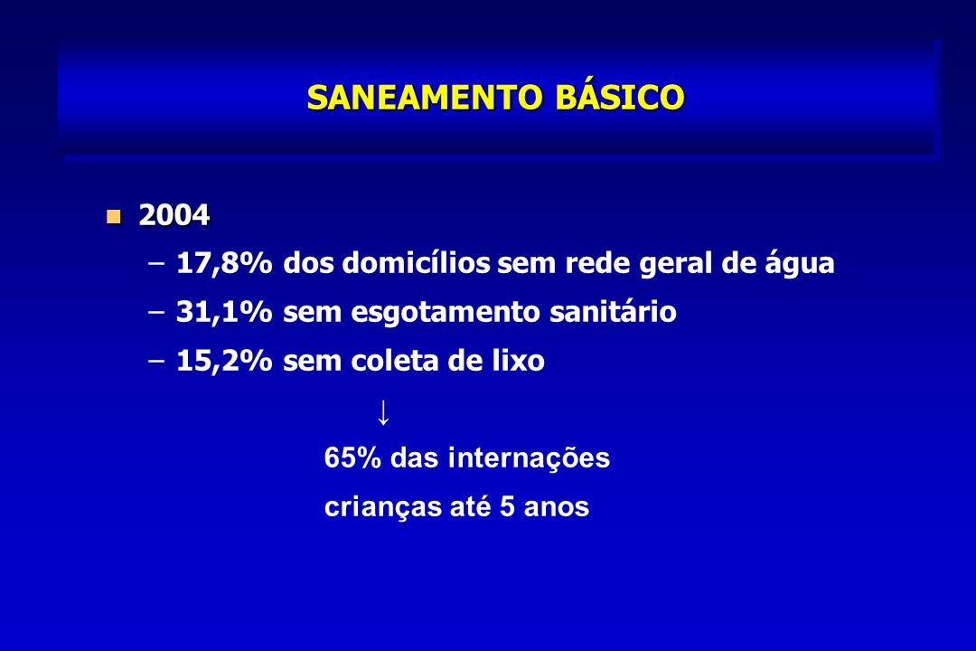 SANEAMENTO BÁSICO 2004 17,8% dos domicílios sem rede geral de água