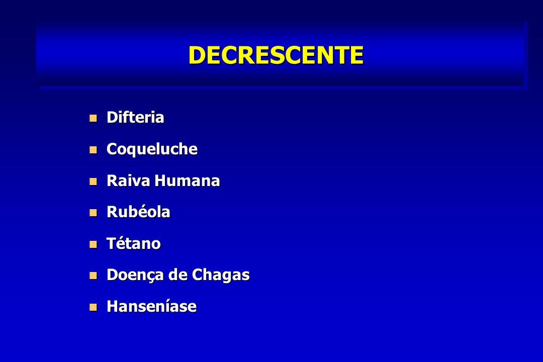 DECRESCENTE Difteria Coqueluche Raiva Humana Rubéola Tétano