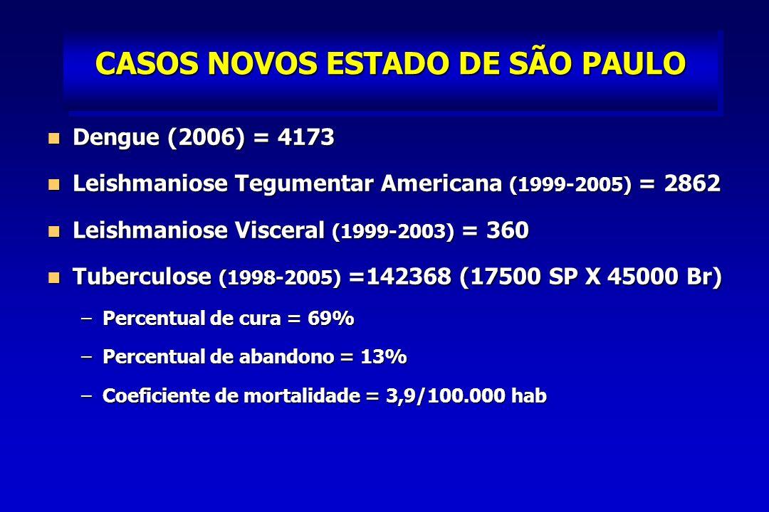 CASOS NOVOS ESTADO DE SÃO PAULO