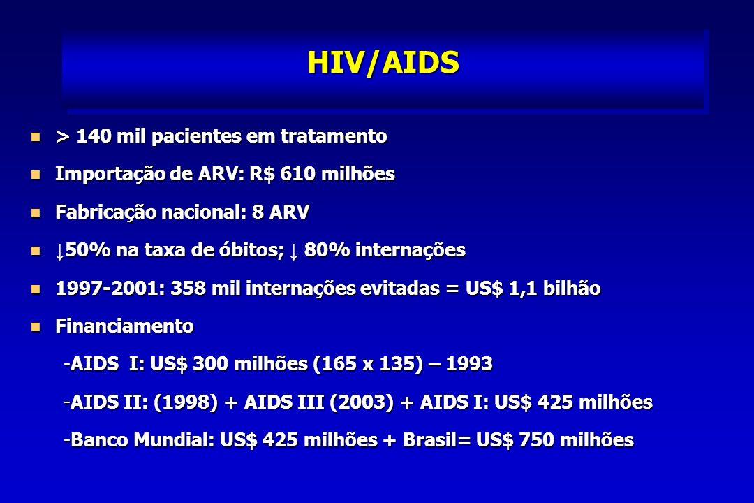HIV/AIDS > 140 mil pacientes em tratamento