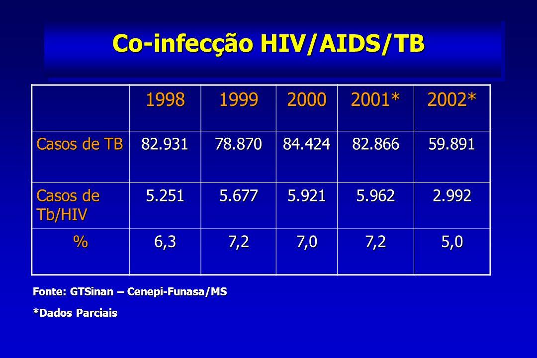 Co-infecção HIV/AIDS/TB