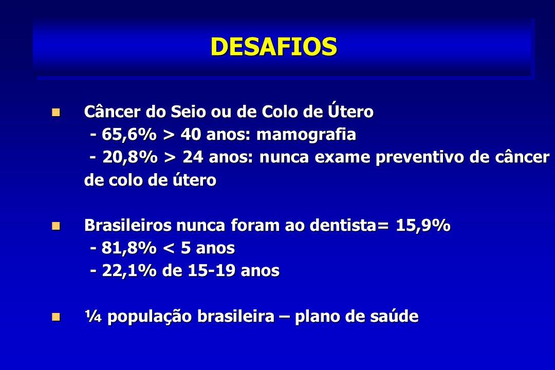 DESAFIOS Câncer do Seio ou de Colo de Útero