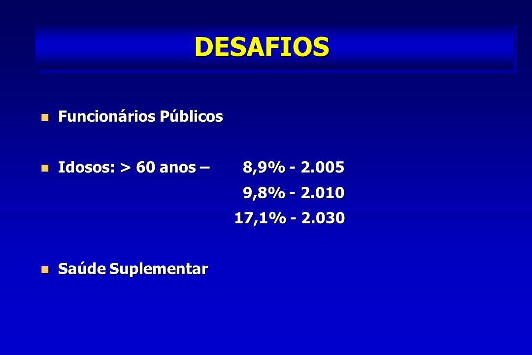 DESAFIOS Funcionários Públicos Idosos: > 60 anos – 8,9% - 2.005