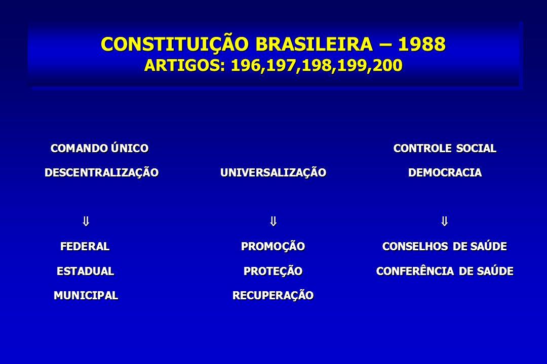 CONSTITUIÇÃO BRASILEIRA – 1988 ARTIGOS: 196,197,198,199,200