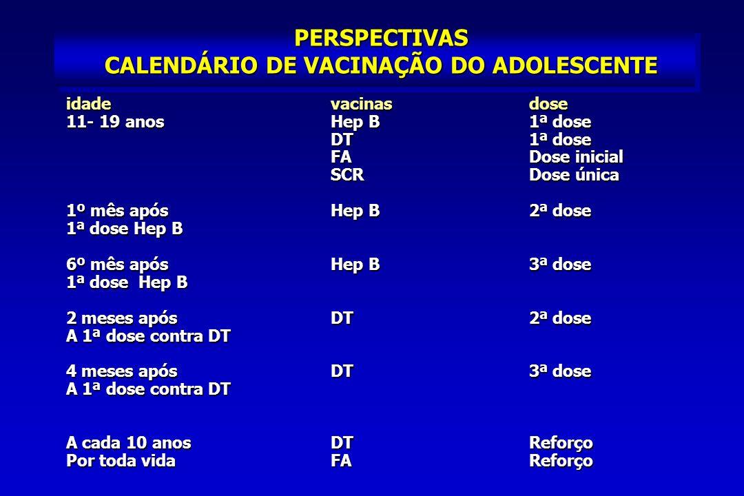 PERSPECTIVAS CALENDÁRIO DE VACINAÇÃO DO ADOLESCENTE