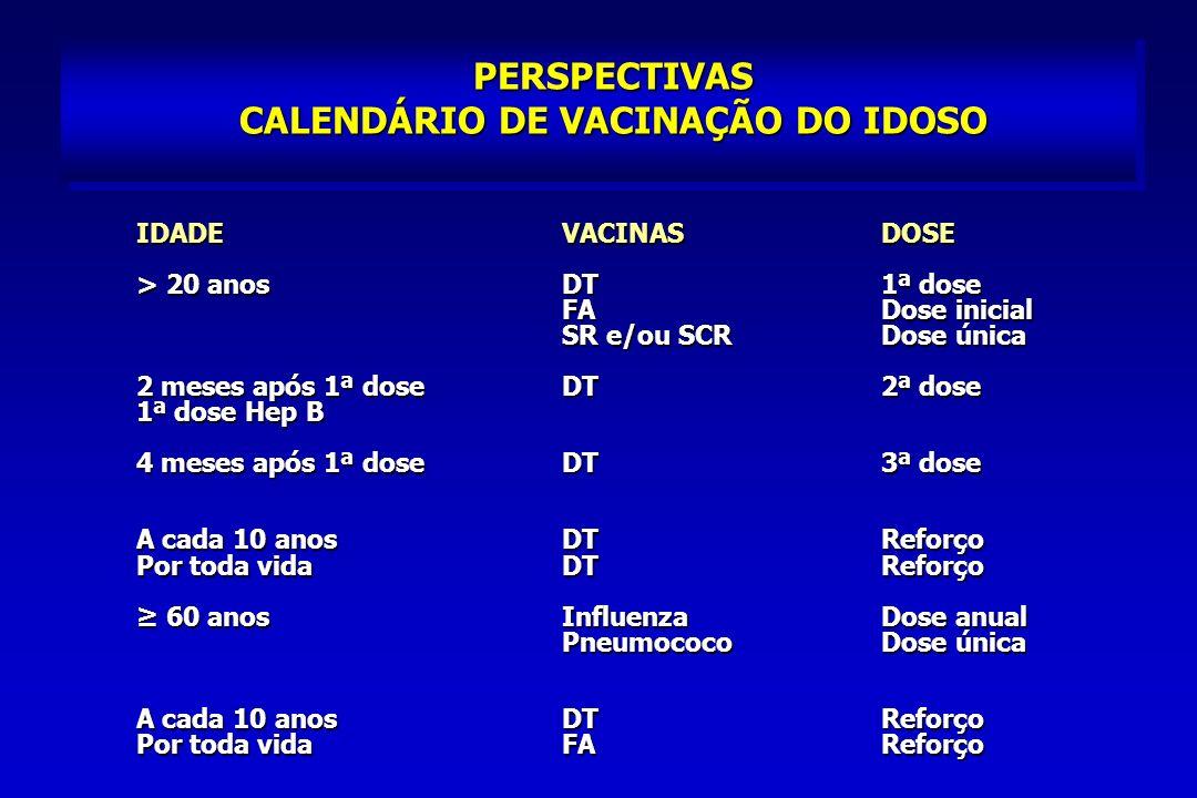 PERSPECTIVAS CALENDÁRIO DE VACINAÇÃO DO IDOSO