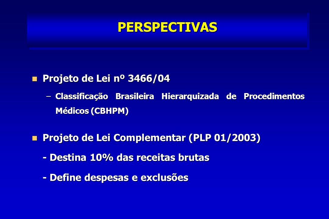 PERSPECTIVAS Projeto de Lei nº 3466/04