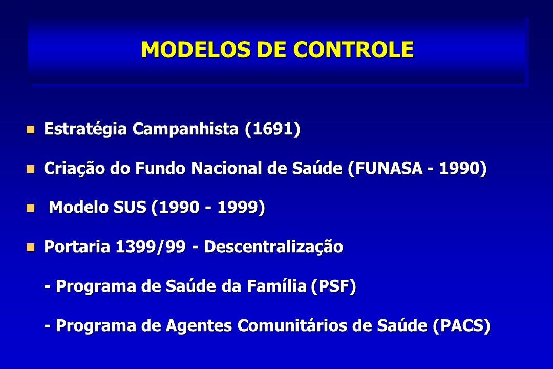 MODELOS DE CONTROLE Estratégia Campanhista (1691)
