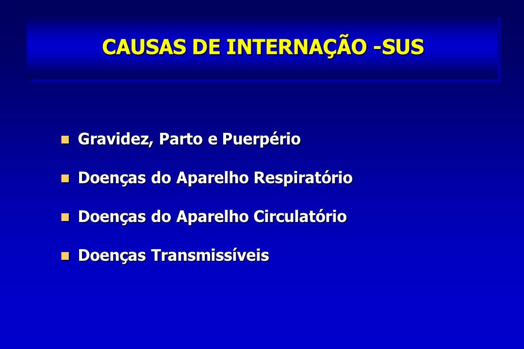 CAUSAS DE INTERNAÇÃO -SUS