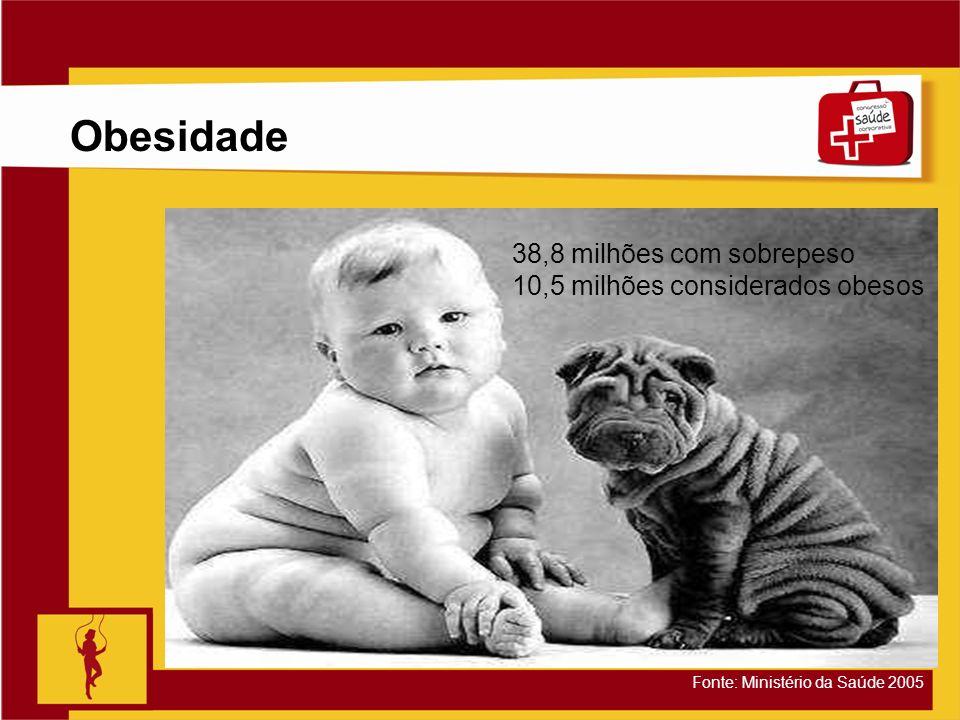 Obesidade 38,8 milhões com sobrepeso 10,5 milhões considerados obesos