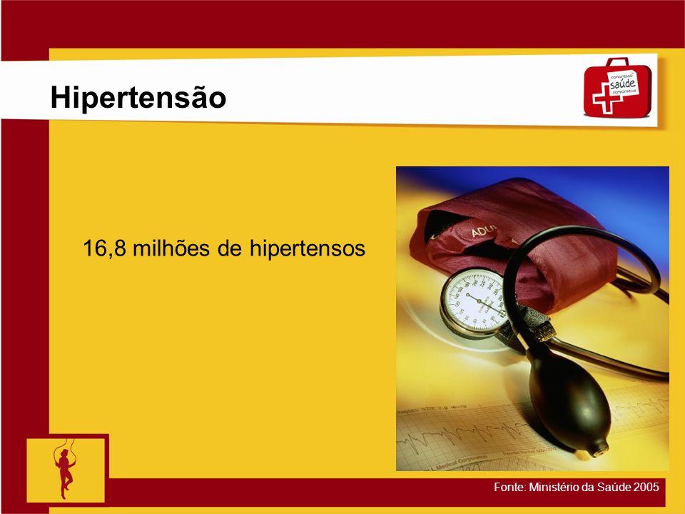 Hipertensão 16,8 milhões de hipertensos