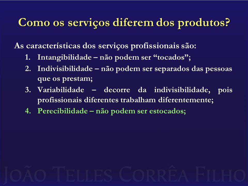 Como os serviços diferem dos produtos
