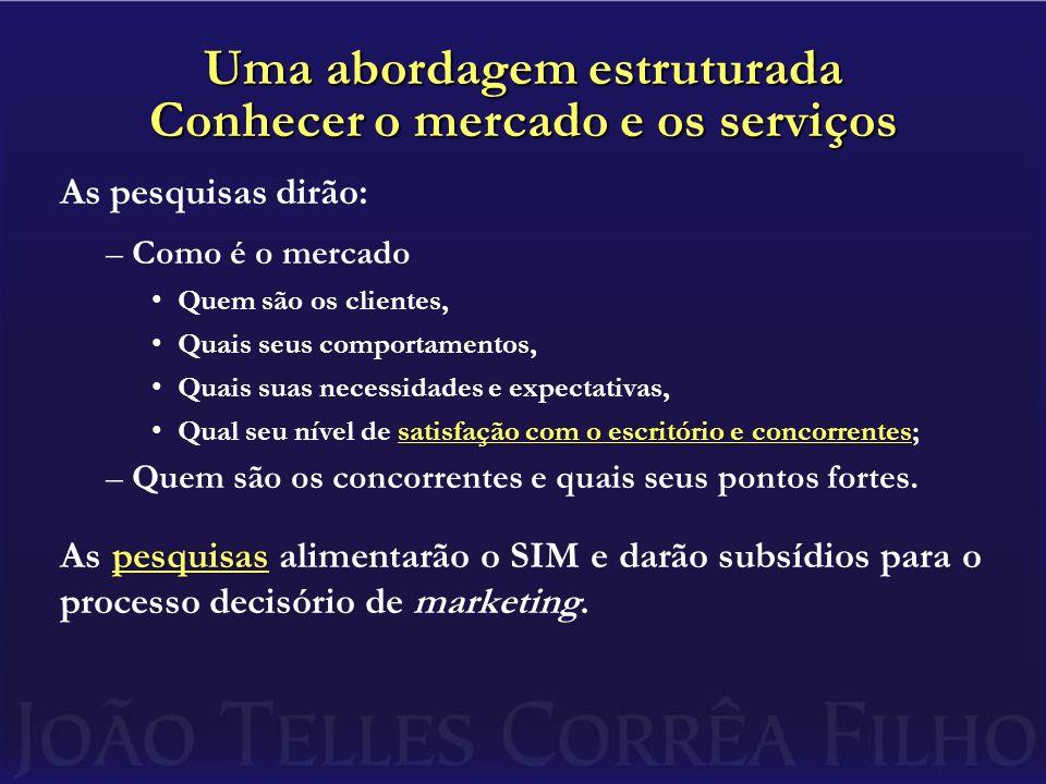 Uma abordagem estruturada Conhecer o mercado e os serviços