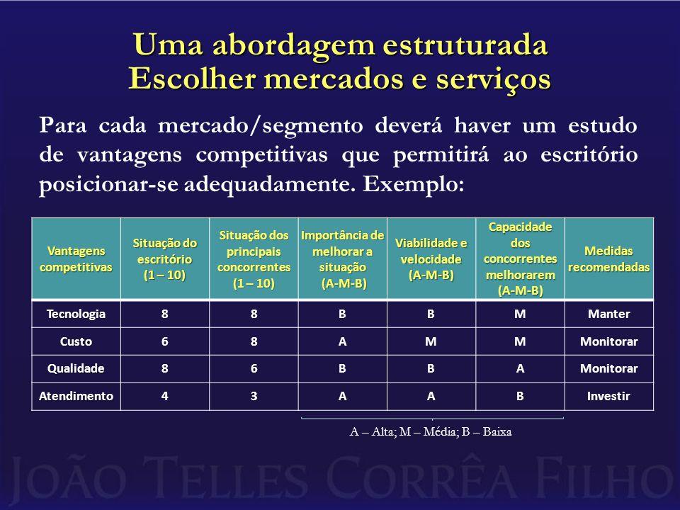 Uma abordagem estruturada Escolher mercados e serviços
