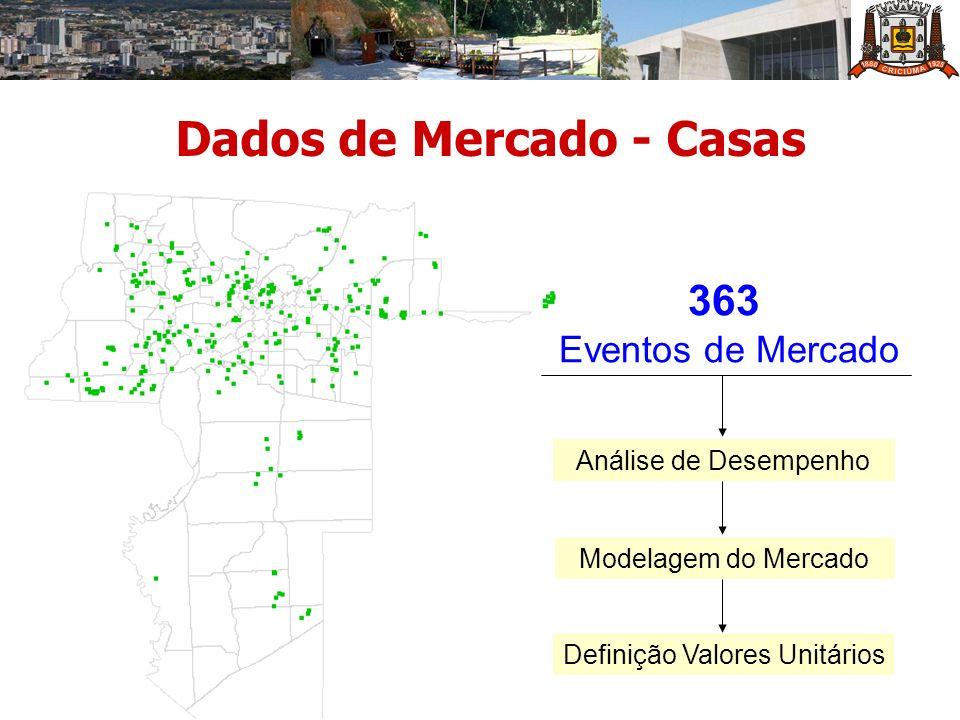 Dados de Mercado - Casas