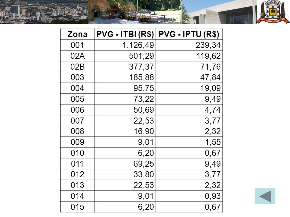 Zona PVG - ITBI (R$) PVG - IPTU (R$) 001. 1.126,49. 239,34. 02A. 501,29. 119,62. 02B. 377,37.