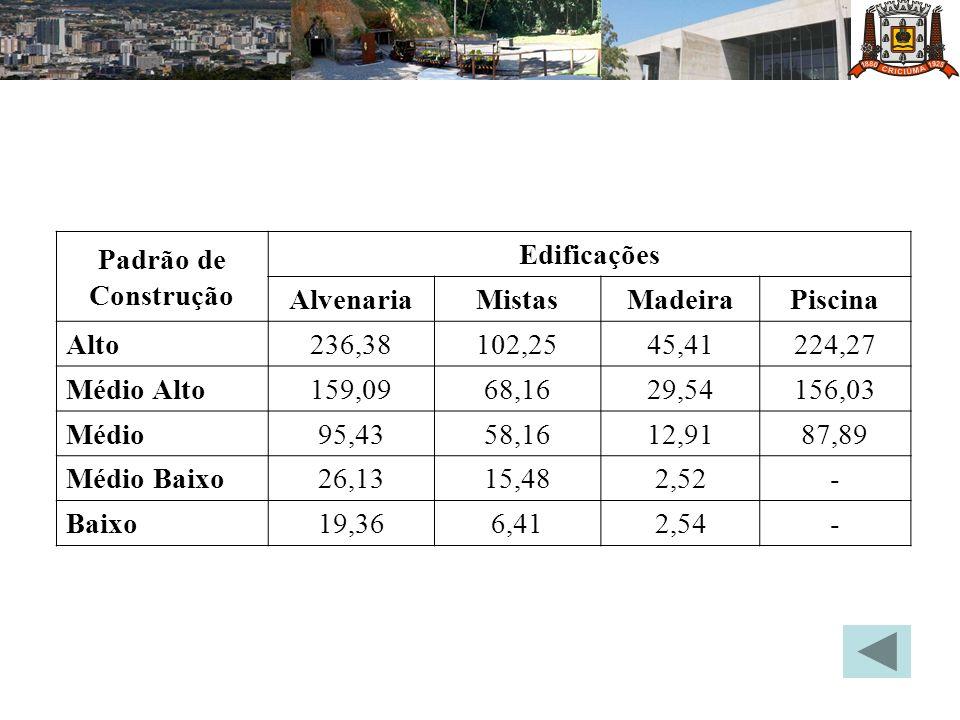 Padrão de Construção Edificações. Alvenaria. Mistas. Madeira. Piscina. Alto. 236,38. 102,25.