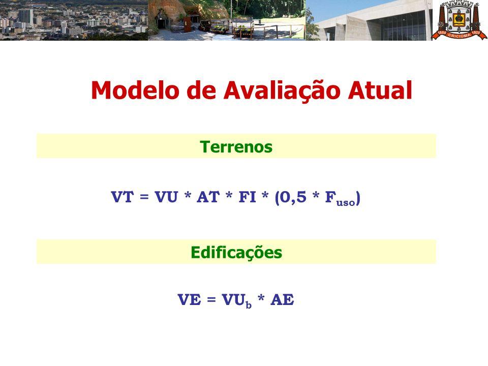 Modelo de Avaliação Atual