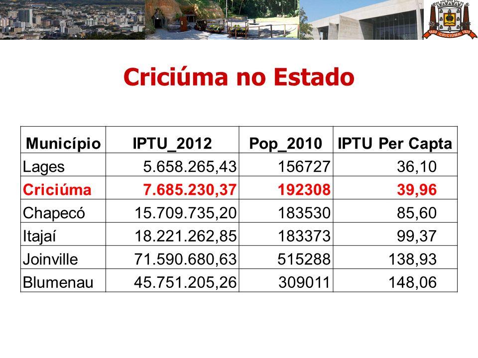 Criciúma no Estado Município IPTU_2012 Pop_2010 IPTU Per Capta Lages