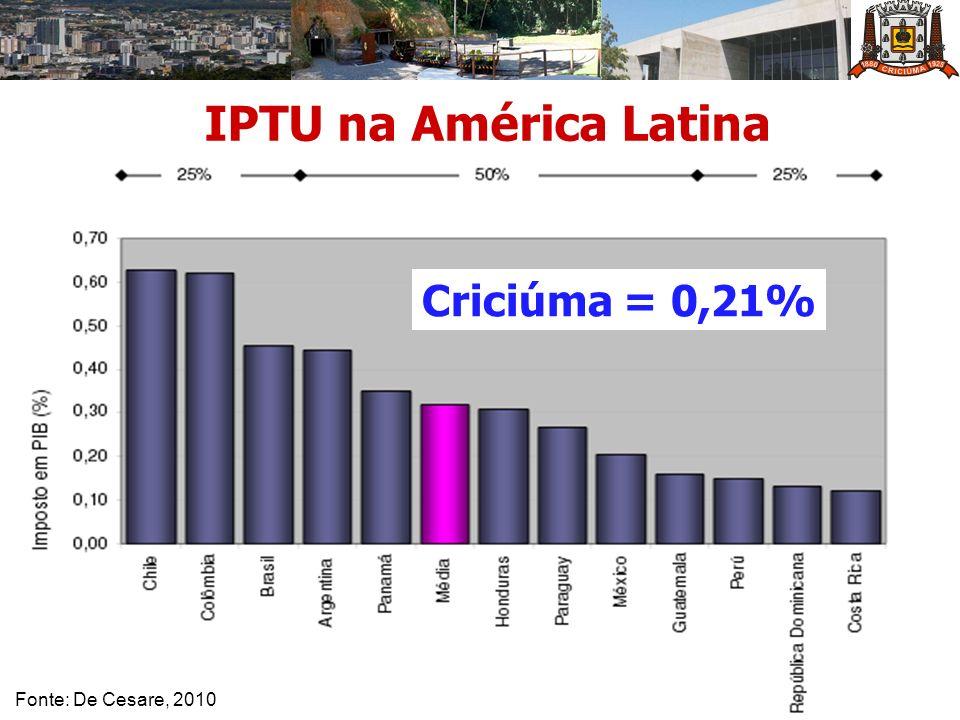 IPTU na América Latina Criciúma = 0,21% Fonte: De Cesare, 2010
