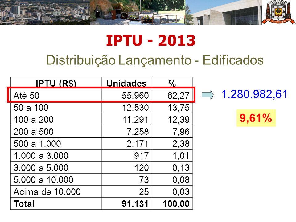 Distribuição Lançamento - Edificados