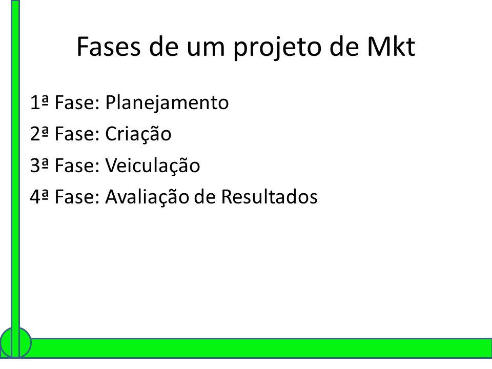 Fases de um projeto de Mkt