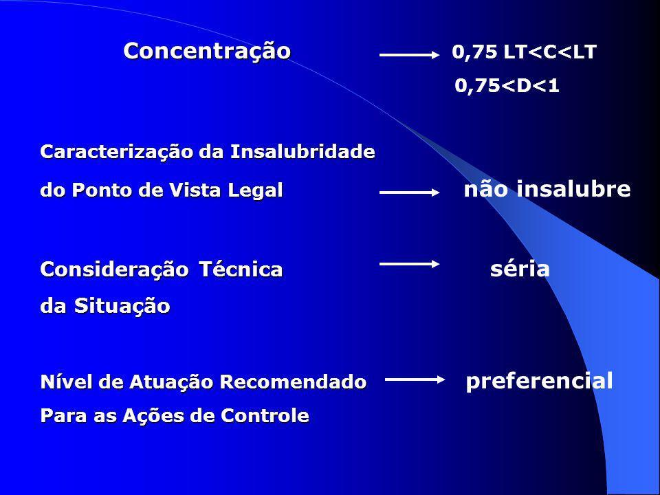 Concentração 0,75 LT<C<LT