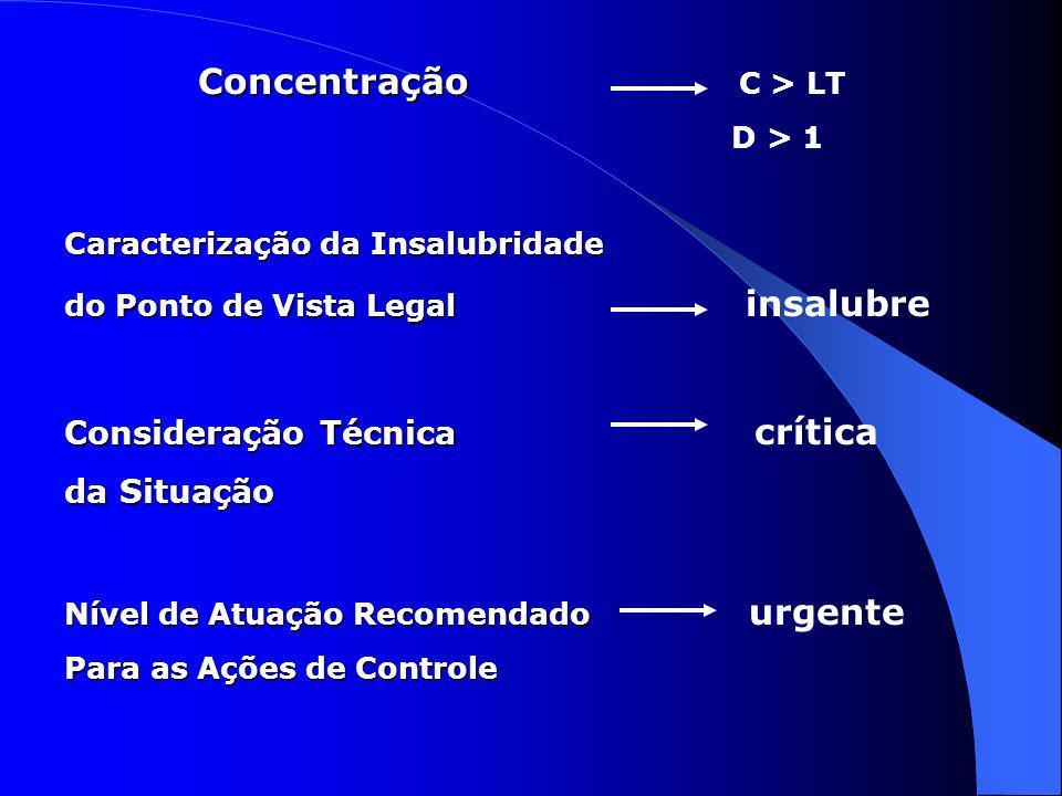 Concentração C > LT Consideração Técnica crítica da Situação