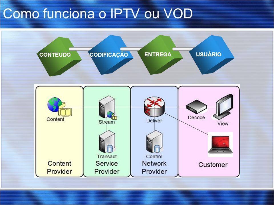 Como funciona o IPTV ou VOD