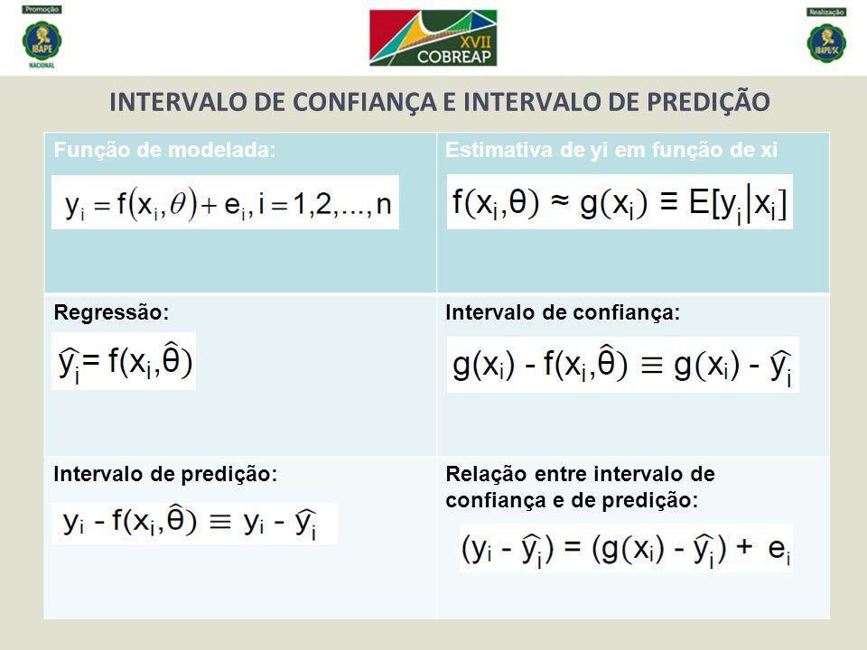 INTERVALO DE CONFIANÇA E INTERVALO DE PREDIÇÃO