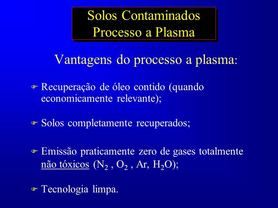 Solos Contaminados Processo a Plasma