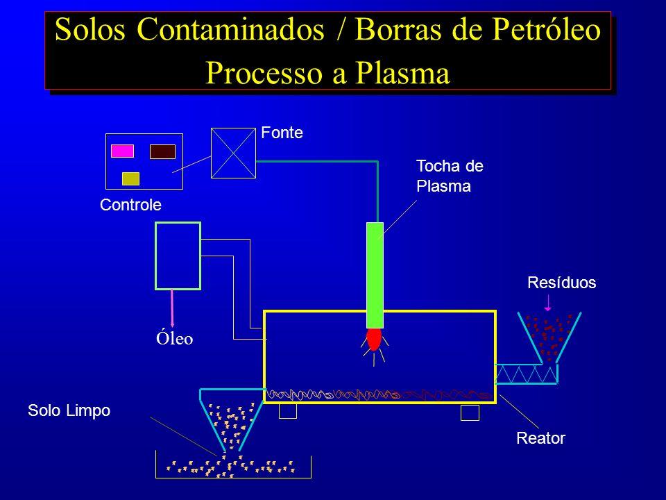 Solos Contaminados / Borras de Petróleo Processo a Plasma