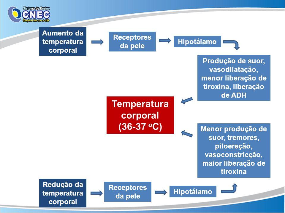 Aumento da temperatura corporal Redução da temperatura corporal