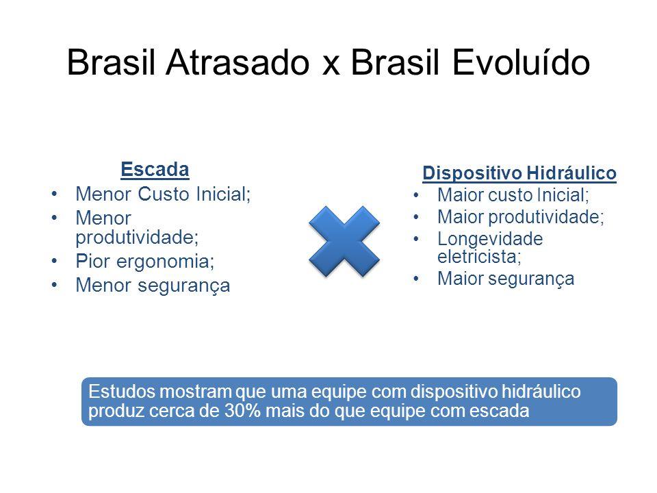 Brasil Atrasado x Brasil Evoluído