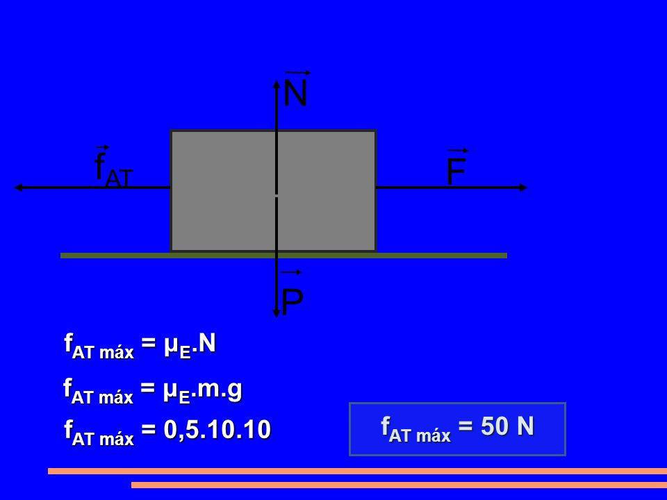 N fAT F P fAT máx = μE.N fAT máx = μE.m.g fAT máx = 50 N