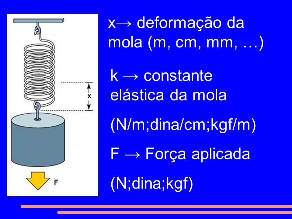 x→ deformação da mola (m, cm, mm, …)