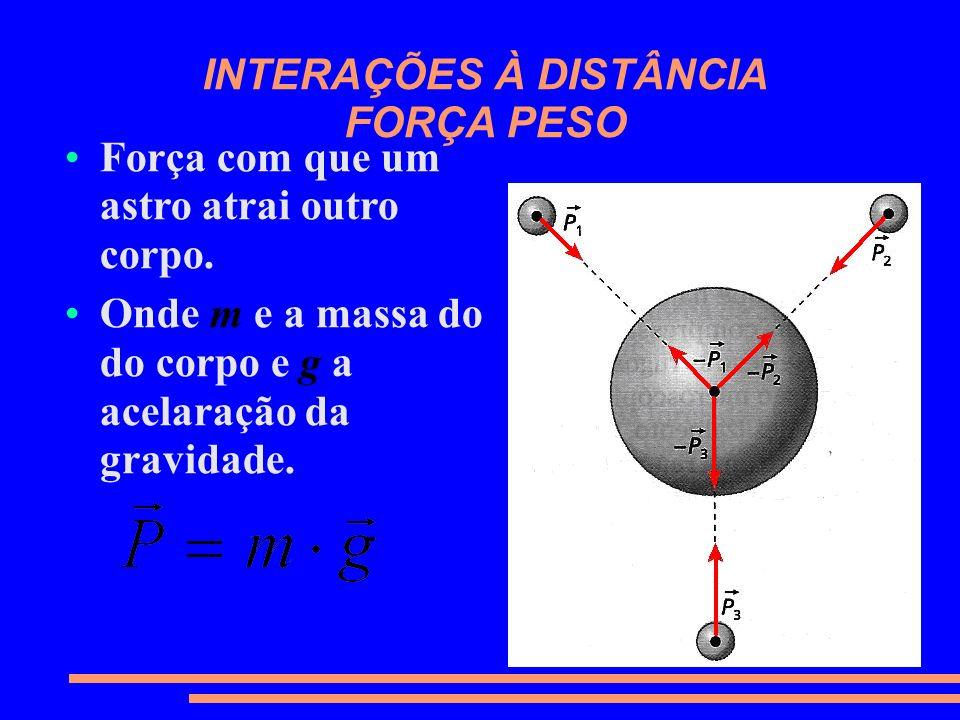 INTERAÇÕES À DISTÂNCIA FORÇA PESO
