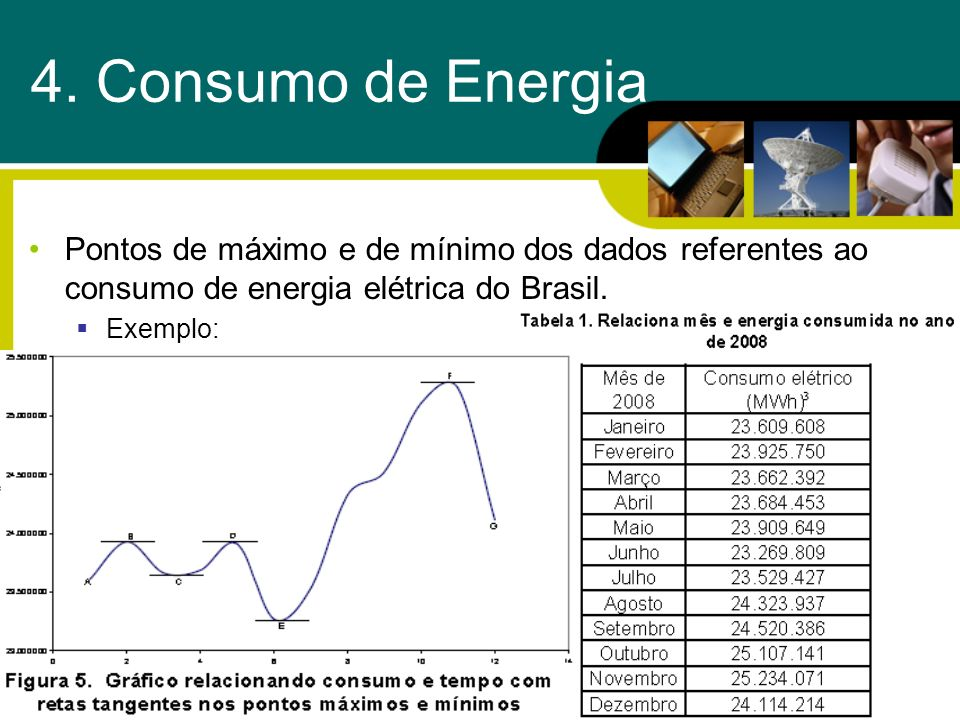4. Consumo de Energia Pontos de máximo e de mínimo dos dados referentes ao consumo de energia elétrica do Brasil.