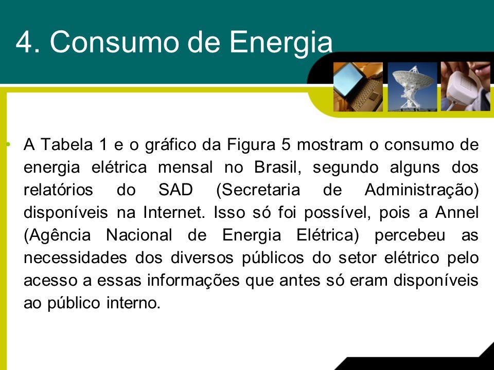 4. Consumo de Energia