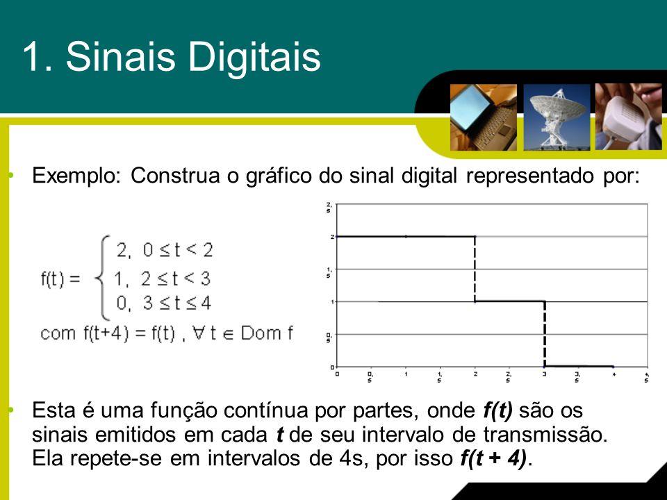 1. Sinais Digitais Exemplo: Construa o gráfico do sinal digital representado por: