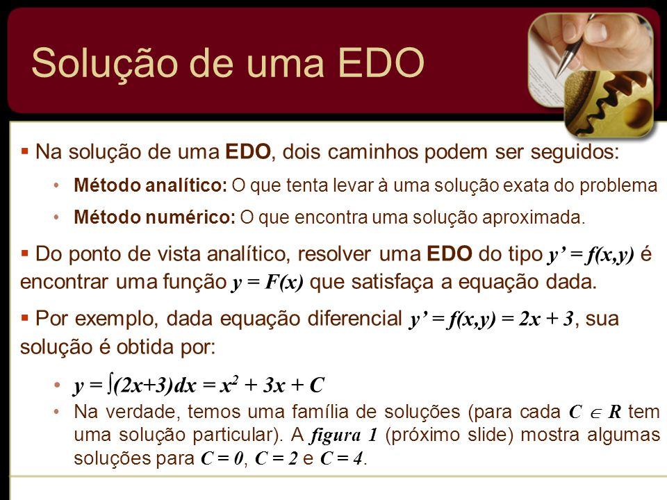 Solução de uma EDO y = ∫(2x+3)dx = x2 + 3x + C
