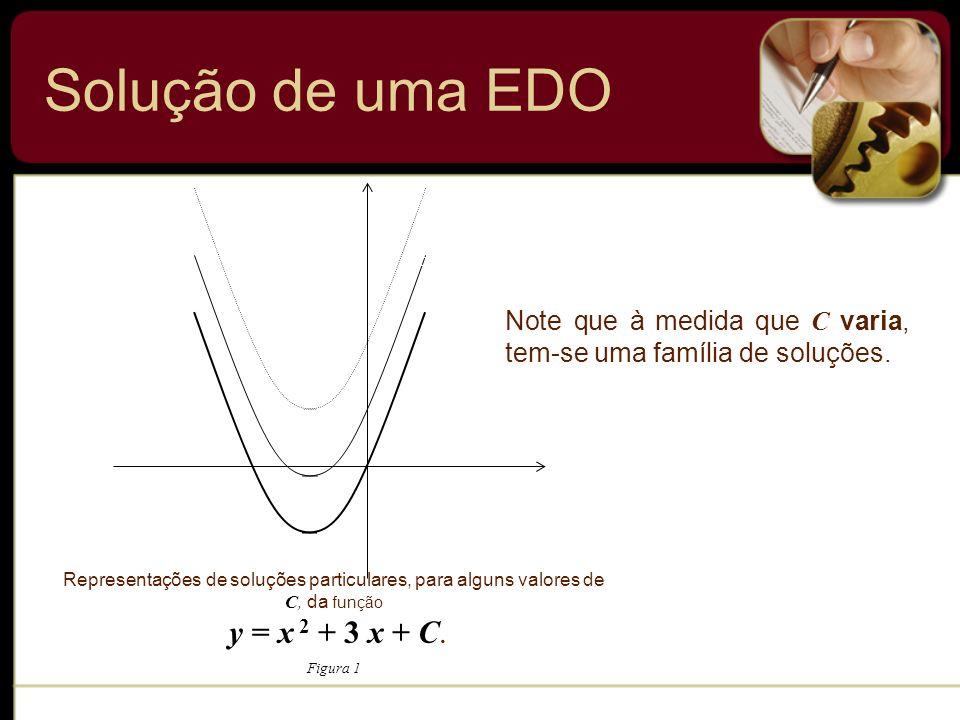 Solução de uma EDO Representações de soluções particulares, para alguns valores de C, da função. y = x 2 + 3 x + C.