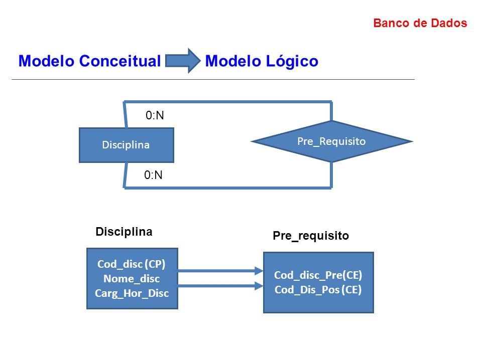 Modelo Conceitual Modelo Lógico