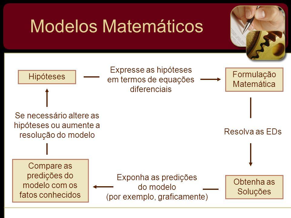 Modelos Matemáticos Expresse as hipóteses em termos de equações diferenciais. Formulação Matemática.