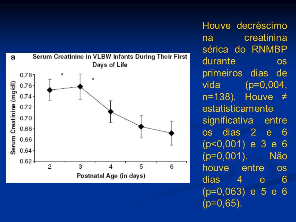 Houve decréscimo na creatinina sérica do RNMBP durante os primeiros dias de vida (p=0,004, n=138).